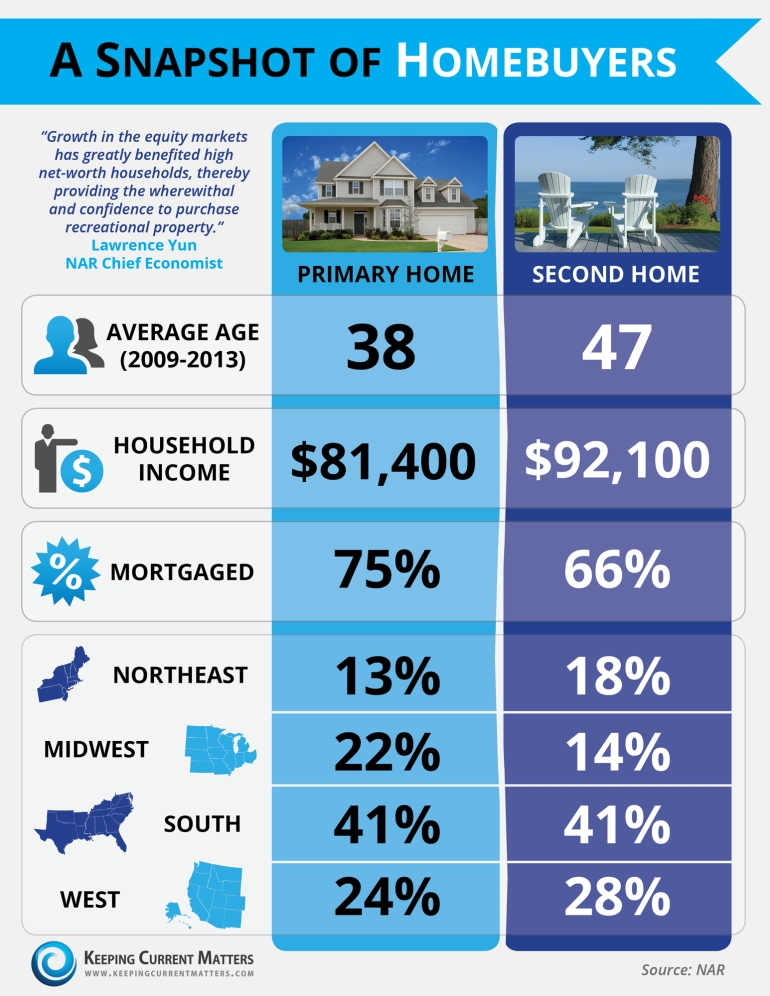 A-Snapshot-of-Homebuyers