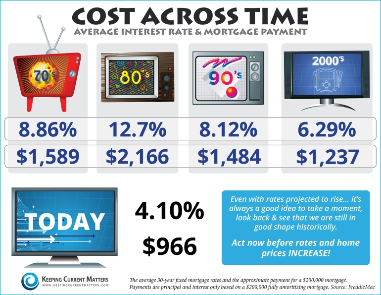 Cost-Across-Time2