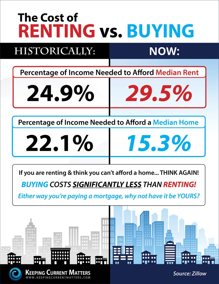 Rent-vs.-Buy-1500