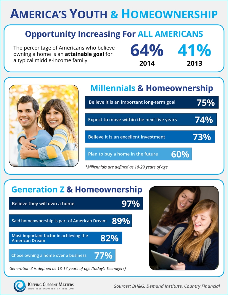Youth-Homeownership-2000