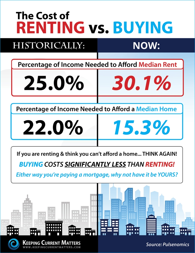 Rent-vs.-Buy-KCM